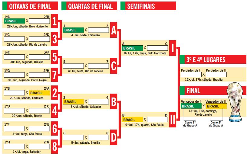 Tabela De Jogos Da Copa